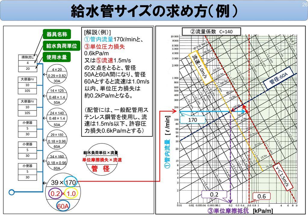 給水管サイズの求め方(例) 管 径 39×170 0.2×1.0 0.2 0.6 60A [解説(例)] ①管内流量170ℓ/minと、